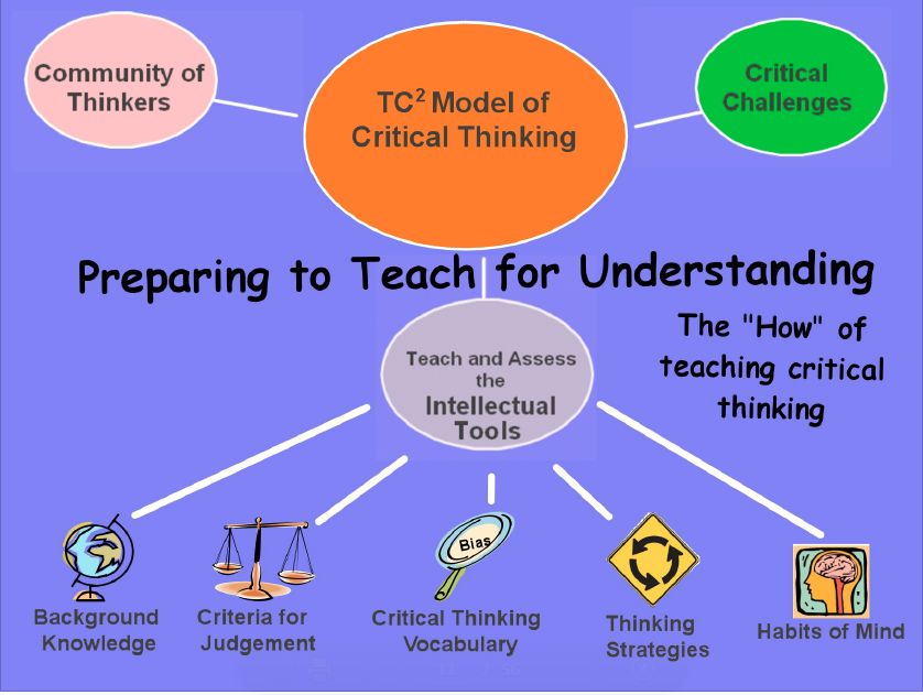 "assessment of critical thinking ability in medical students Students must take a ""critical thinking test"" both on building eight critical thinking skills with the aim of critical, tutorial on critical thinking."