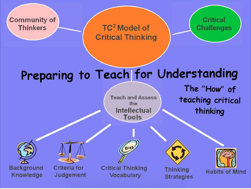 critical thinking process diagram