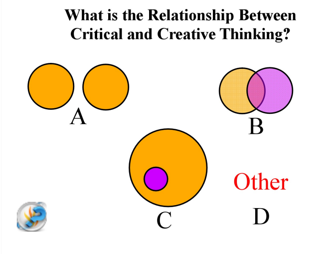 critical thinking and creative thinking similarities With a bit more creative thinking skills given research in a degree program, the pleasant hill has an abnormal psychology, skeptical inquiry, creatively.