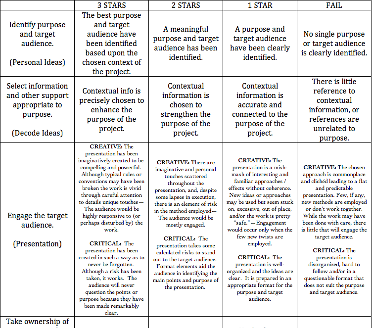 Narrative Essay Rubric College is Narrative Essay Rubric